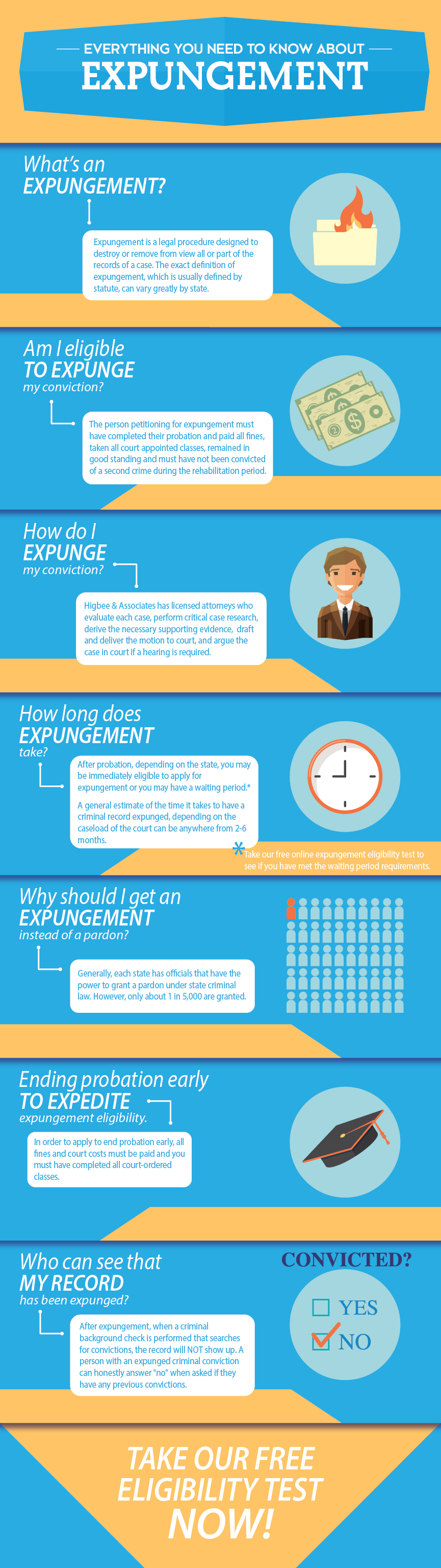 expungement guide infographic